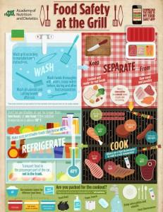 AtTheGrill-Infographic